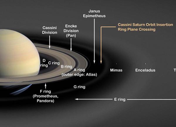 Vành đai sao Thổ được các nhà thiên văn học bỏ công nghiên cứu hàng thế kỉ nay