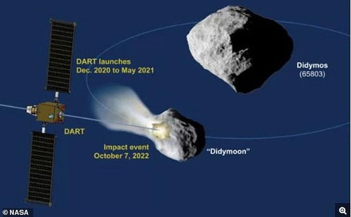 Mô tả cuộc tấn công của NASA - (ảnh: NASA).