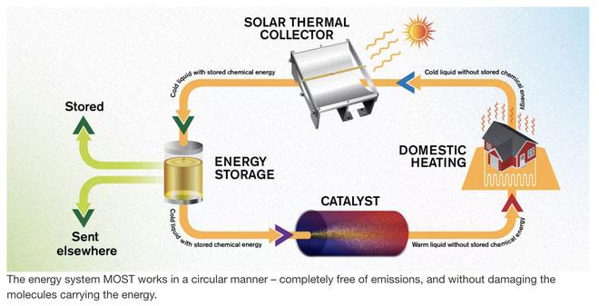 Cơ chế hoạt động của hệ thống nhiên liệu nhiệt Mặt Trời.