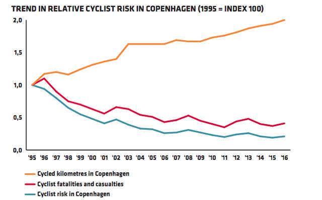 Biểu đồ quãng đường đi được bằng xe đạp của người dân Đan Mạch