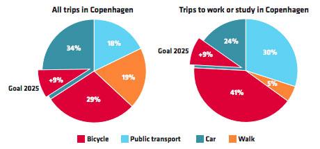 Khoảng 1/3 tất cả các chi tiêu trên các đại lộ và siêu thị tới từ những người đi bằng xe đạp.
