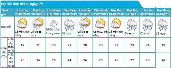 Thời tiết khu vực Hà Nội 10 ngày tới.