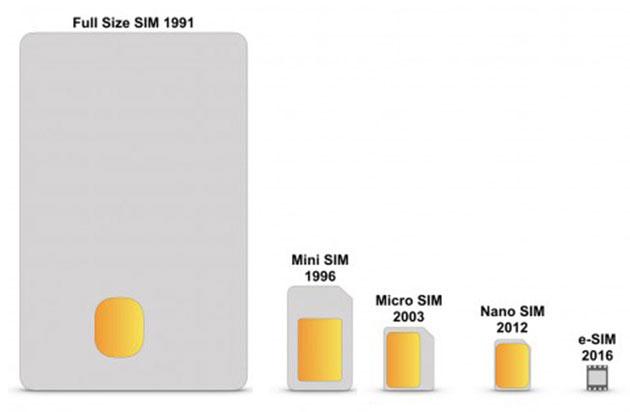 Sự thay đổi kích thước SIM qua các thời kỳ.