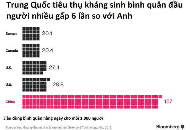Liều dùng kháng sinh bình quân hàng ngày của người dân Trung Quốc