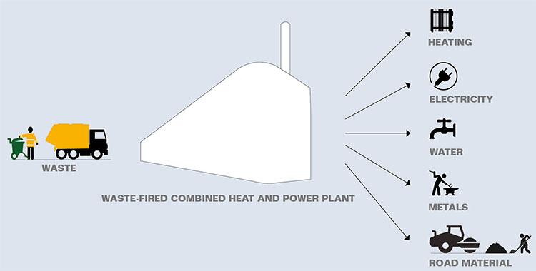 Nhà máy giúp giảm lượng SO2 thải ra môi trường đến 99,5% và giảm khí Nox tới 90% so với các nhà máy khác.