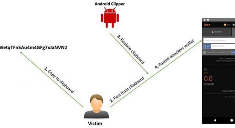 """Xuất hiện phần mềm độc hại trên Android nhắm đến """"ăn cắp tiền ảo""""."""