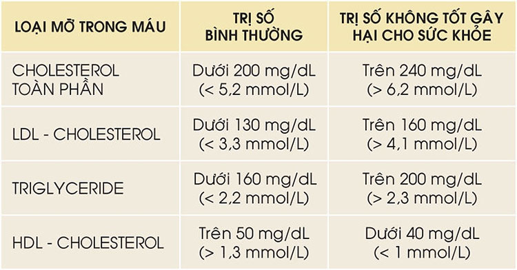 Bảng chỉ số cholesterol