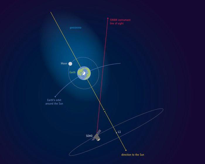 Vành địa hoa từ Trái đất trùm qua cả Mặt trăng.