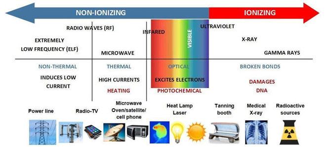Sóng radio sử dụng trong kết nối di động không gây nguy hiểm.
