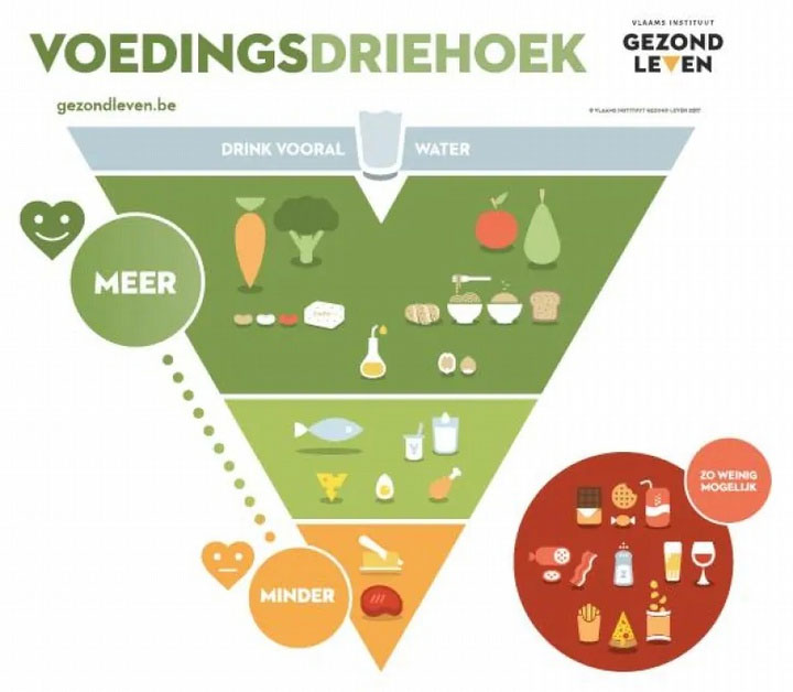 Tam giác thực phẩm Flemish tập trung vào các loại thực phẩm mà họ nên ăn thỉnh thoảng và thường xuyên.