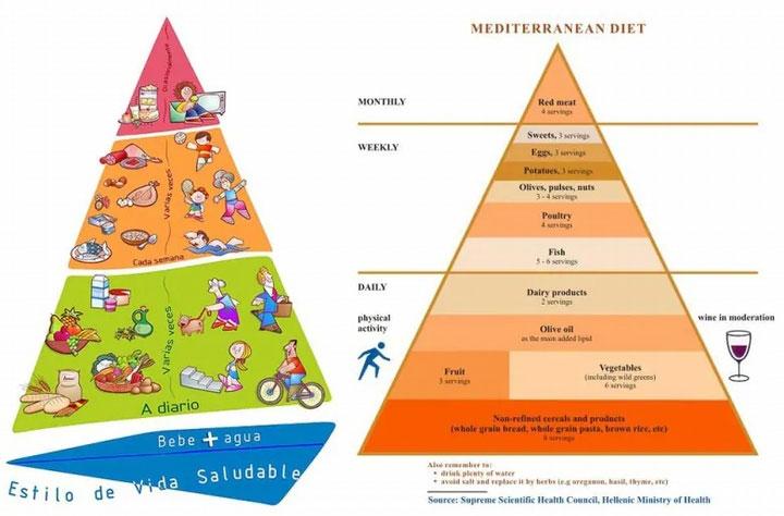 Chế độ ăn được khuyến nghị cho người Tây Ban Nha (trái) và Hy Lạp (phải)
