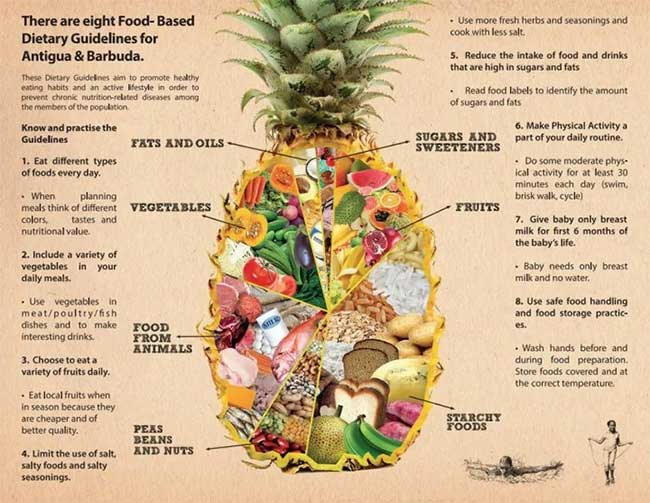 Antigua và Barbuda dùng hình quả dứa (thơm)