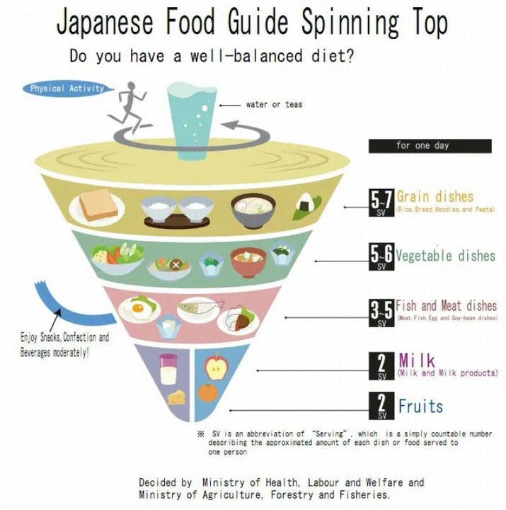 Hướng dẫn của Nhật Bản có hình con quay, đồ chơi truyền thống của đất nước này.