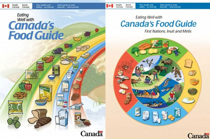 Hướng dẫn dinh dưỡng của Canada