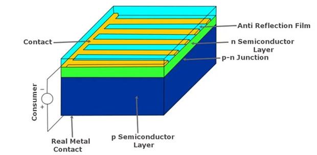Cơ chế hoạt động của một tấm pin năng lượng mặt trời