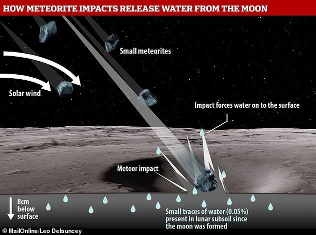 Cách thức mà vũ trụ khiến Mặt trăng khóc