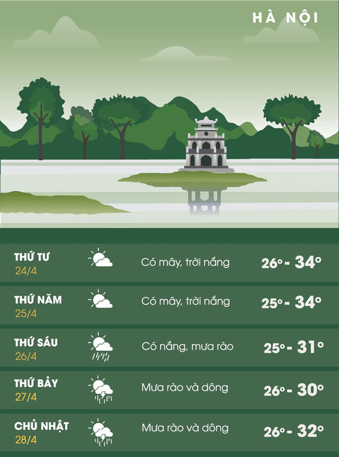 Dự báo thời tiết Hà Nội trong 5 ngày tới.