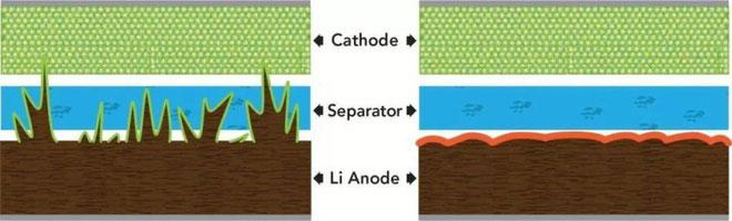 Dendrite - những sợi lithium tích tụ đâm thủng vách ngăn pin.