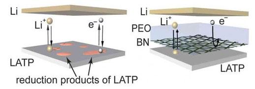 Lớp boron nitride được thiết kế đặc biệt để ion của lithium thoải mái chui qua, để sạc và xả điện an toàn