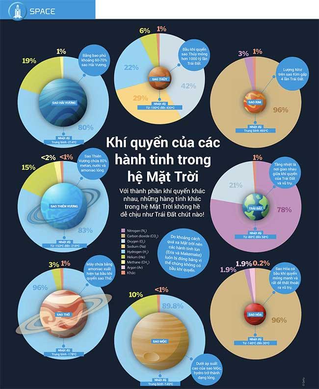 Các thiên thể quay quanh Mặt Trời và khối lượng tập trung chủ yếu vào 8 hành tinh.
