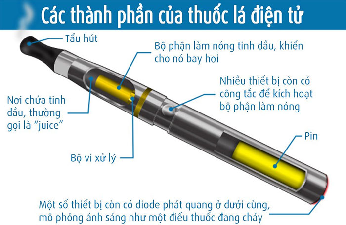 Thành phần của thuốc lá điện tử