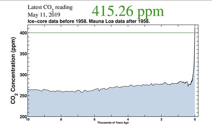 Lượng phát thải co2 chủ yếu do hoạt động đốt nhiên liệu hóa thạch gây ra.
