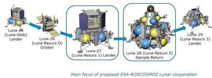 Các thế hệ tàu phục vụ nghiên cứu Mặt Trăng của Nga.