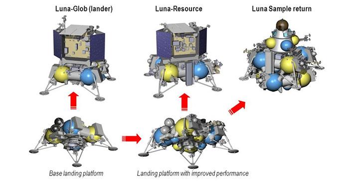 Hệ thống tàu phục vụ khám phá xây dựng Mặt Trăng.