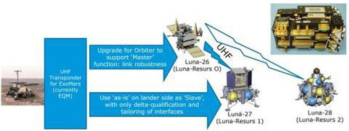 ESA hỗ trợ Nga chế tạo các tàu phục vụ thám hiểm Mặt Trăng.