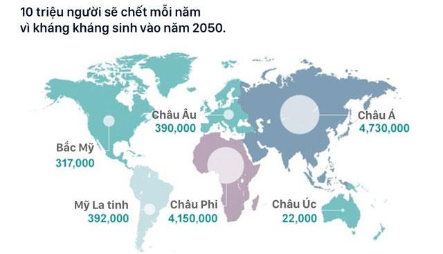 Kháng kháng sinh đang giết chết 700.000 người mỗi năm, con số sẽ tăng lên tới 10 triệu vào năm 2050.