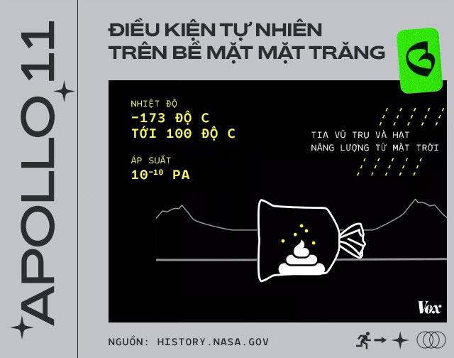 Điều kiện tự nhiên trên bề mặt mặt Trăng