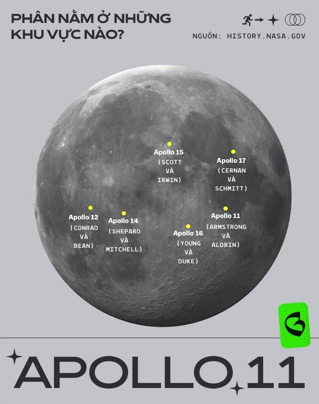 Khu vực để túi phân của phi hành gia trên Mặt trăng