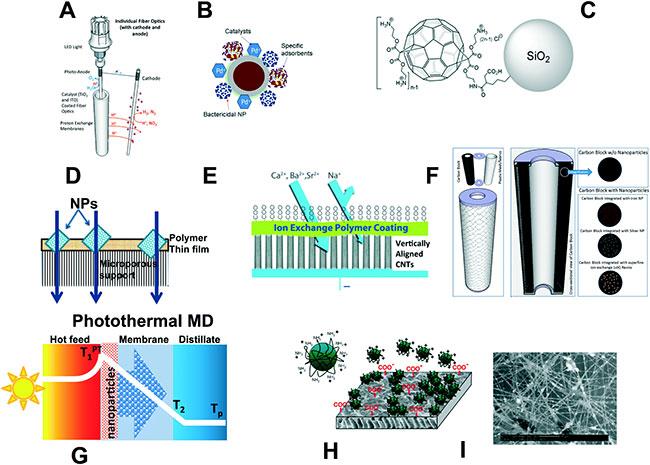 Sự tổ hợp của các hạt nano sẽ tạo ra những cấu trúc có tính chất vượt trội.