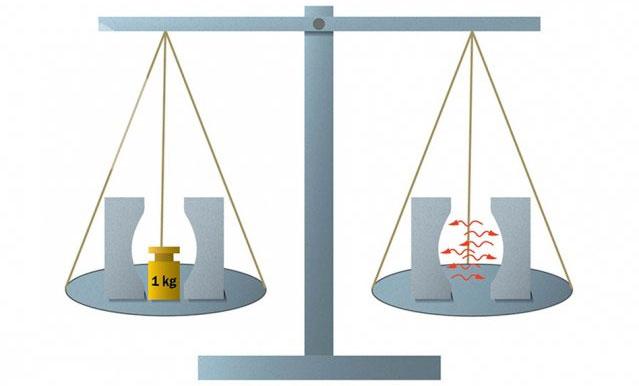 Đơn vị đo lường