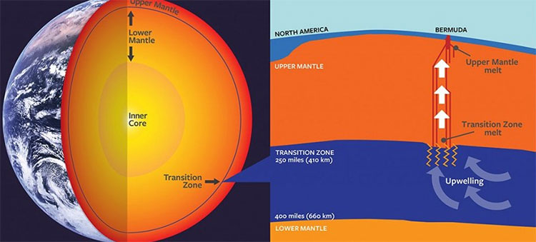 Một nguồn dung nham núi lửa ở độ sâu chưa từng thấy vừa được các nhà khoa học phát hiện.