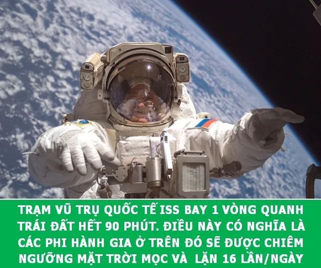 Thông tin thú vị về Trạm Vũ trụ Quốc tế (ISS)