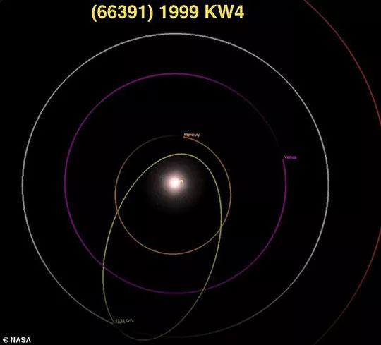 Quỹ đạo hình elip của cặp tiểu hành tinh cắt qua quỹ đạo rất nhiều hành tinh trong hệ mặt trời, trong đó có Trái đất