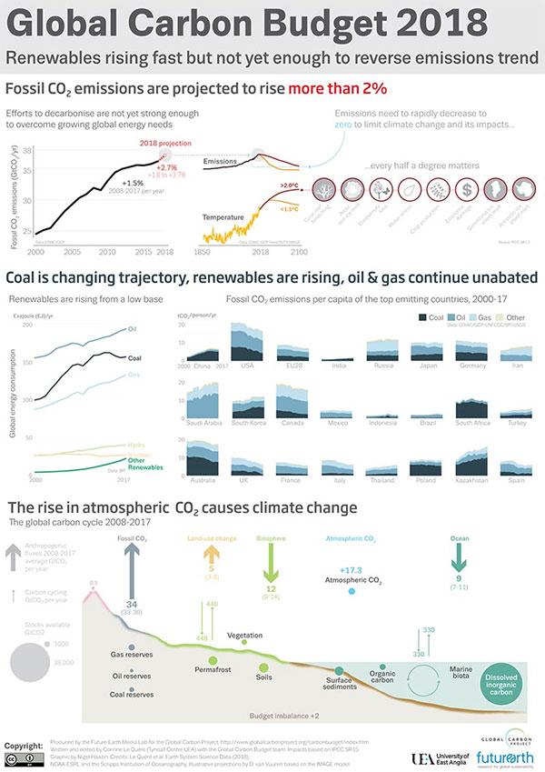 Ngân lượng Carbon toàn cầu: Phát thải 2018.