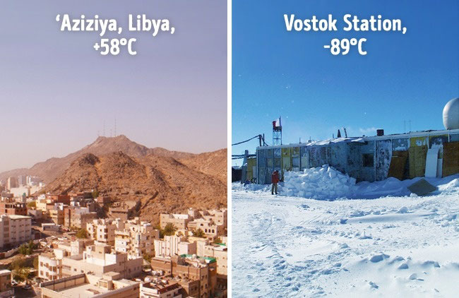 Nơi nóng nhất hành tinh là Aziziya ở Libya với nhiệt độ lên tới 58 độ C.