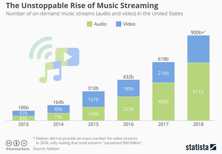 Nghe nhạc trực tuyến không thân thiện với môi trường như chúng ta vẫn nghĩ.