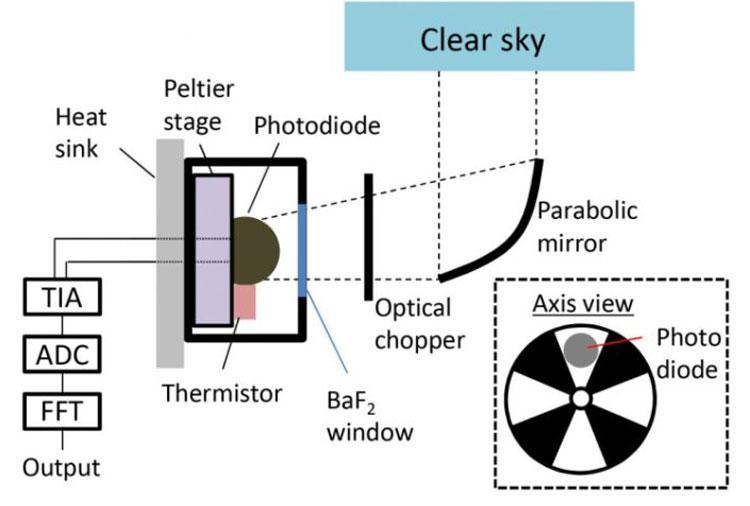 Sơ đồ thiết bị tạo ra điện có nguyên lý giống pin mặt trời.