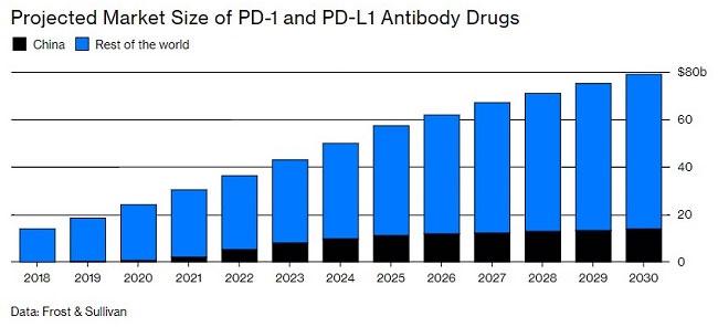 Trung Quốc còn khá mới mẻ trong việc phát triển các loại thuốc tân tiến.
