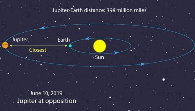 Sơ đồ vị trí sao Mộc, Trái đất và Mặt Trời vào đêm 10/6.