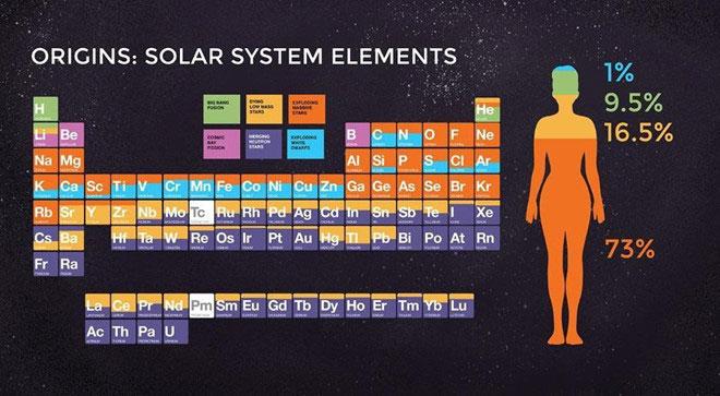 Các nguyên tố trong đám mây khí có trong bảng tuần hoàn.