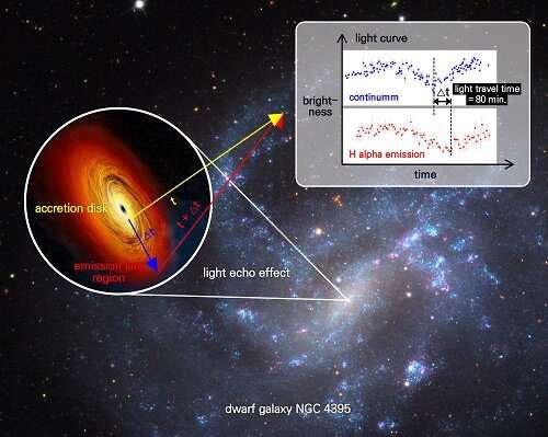 Đây là lần đầu tiên, một nhóm nghiên cứu công bố về hố đen khối lượng trung bình được kiểm chứng chắc chắn.