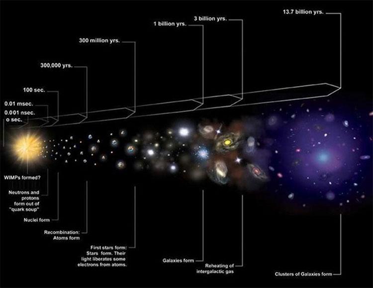 Không có các thiên hà lân cận, chúng ta có thể không bao giờ hiểu được nguồn gốc vũ trụ sinh ra từ Big Bang.