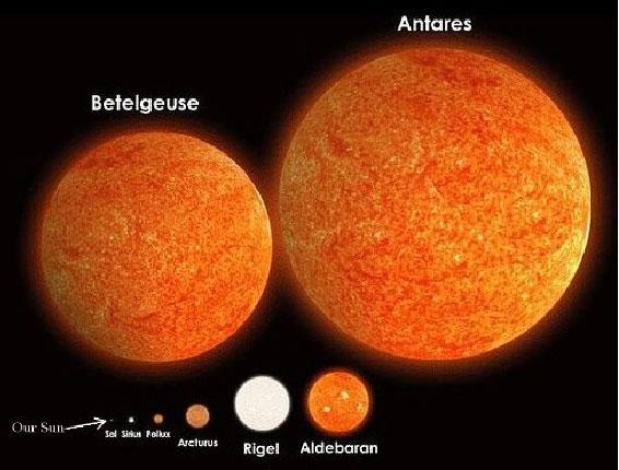 Rigel còn lớn hơn khoảng 74 lần và có nhiệt độ bề mặt cao hơn gấp đôi ngôi sao nhỏ bé Mặt trời.