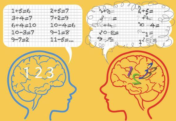 Dyscalculia là chứng bệnh với các con số tương tự như chứng khó đọc (dyslexia) với các từ.
