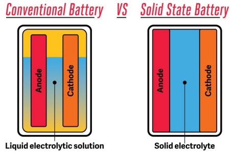 Pin sạc trên điện thoại ngày nay được sản xuất dựa trên lithium cobalt