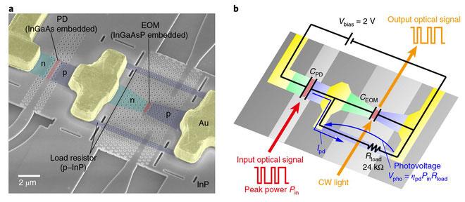 Sơ đồ hoạt động của bóng bán dẫn quang học.